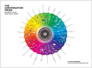 conversation prism by brian solis and jesse thomas v2
