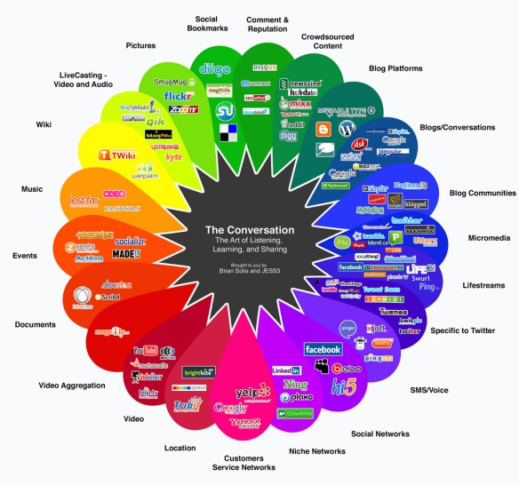 Conversation Prism by Brian Solis and Jesse Thomas v3