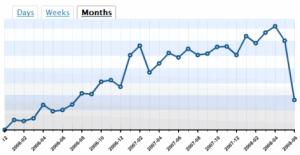 Web Analytics Traffic stats chart