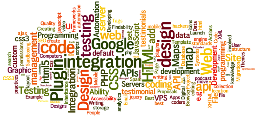 code wordle - group of words that are synonyms and types of code.