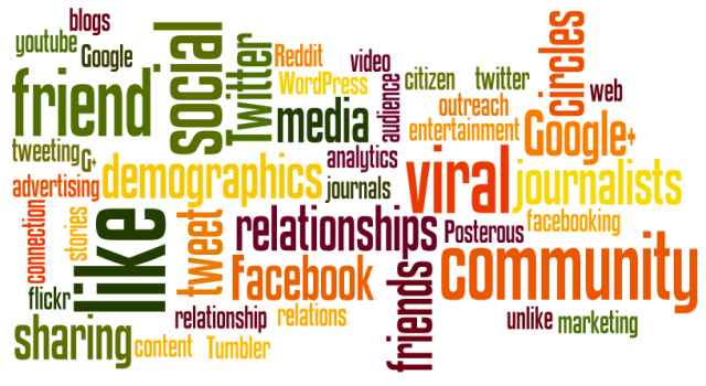 social media wordle   Learning from Lorelle