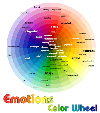 Emotions Color Wheel example of colors representing feelings.