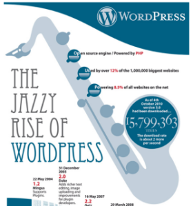 Infographic by Blogging Pro on WordPress Jazz Legends.