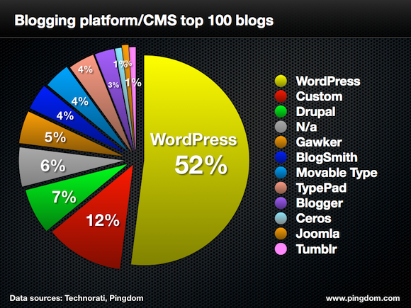 Pingdom chart representing the top 100 site CMS - source Pingdom.
