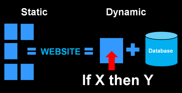 Chart of static verses dynamic website structure - graphic by Lorelle VanFossen.