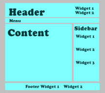 Example layout of WordPress Widgets in the sidebar, header, and footer.