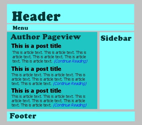 wordpress site pageviews - author