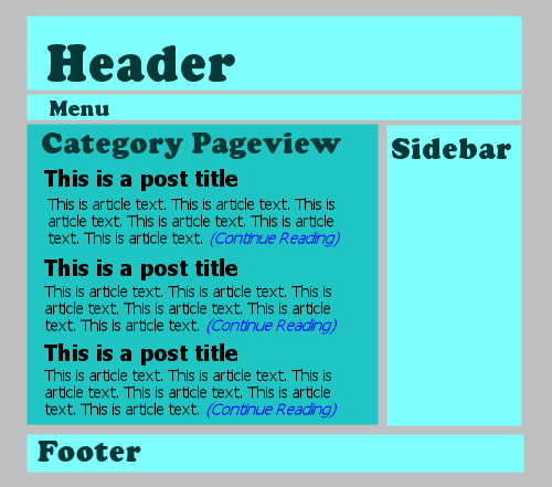 wordpress site pageviews - category