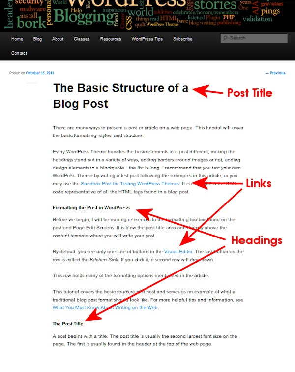 The structure of a typical WordPress blog post.