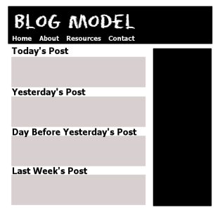 Site Models - Blog Model features posts in reverse chronological order - graphic by Lorelle VanFossen.