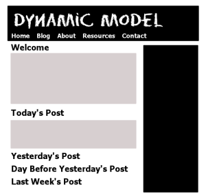 Site model example of a hybrid site, one that has a dynamic front page featuring static and post content and incorporates a blog separately - graphic by Lorelle VanFossen.