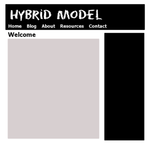 Site model example of a hybrid site, one that has a static front page and incorporates a blog separately - graphic by Lorelle VanFossen.