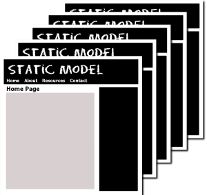 Site model example of a static website, each page on the site a separate web page - graphic by Lorelle VanFossen.