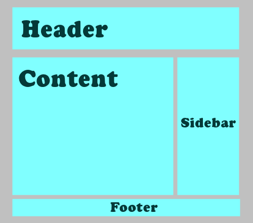 Basic layout of a web page featuring the header, content, sidebar, and footer - graphic by Lorelle VanFossen.