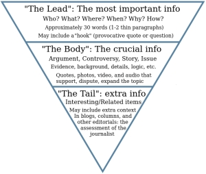 Example of the inverted pyramid style of journalistic writing - source: Wikipedia.