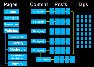 WordPress Content Structure and Organization Chart - by Lorelle VanFossen.